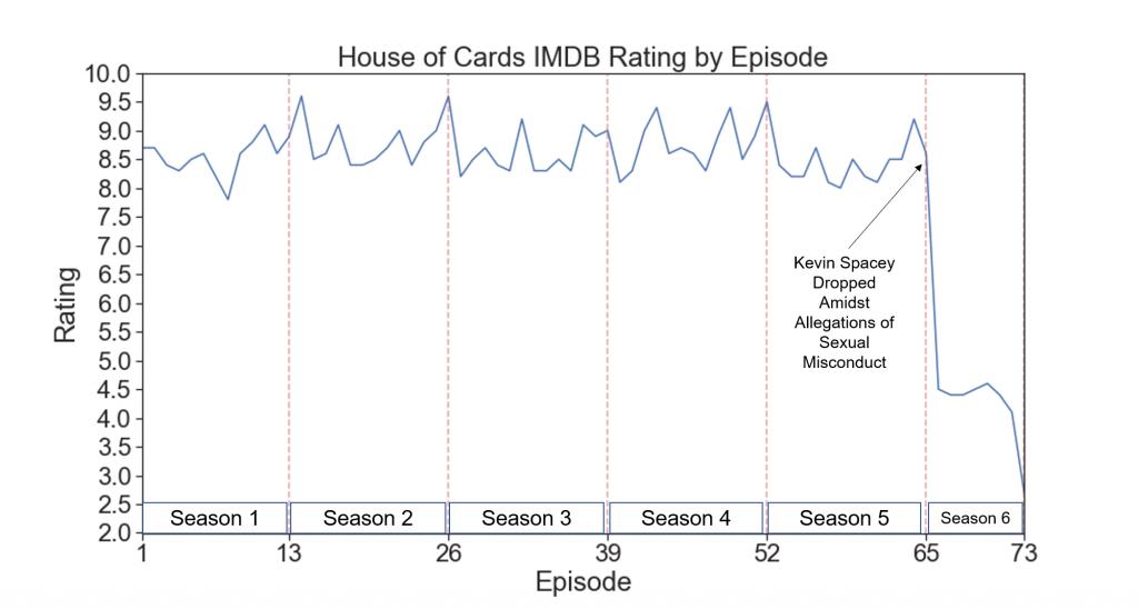 House of Cards dizisinin sezonlara dağılmış IMDB puanlama tablosu.